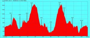 Perfil Ultratrail Montsec