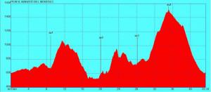 Perfil Marató Montsec