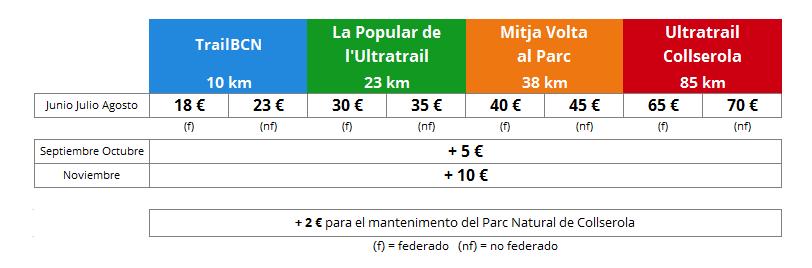 UTCprecios