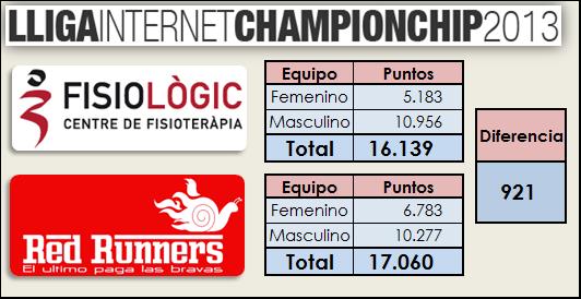 Reto Championchip
