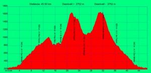 perfil marato montseny 2015
